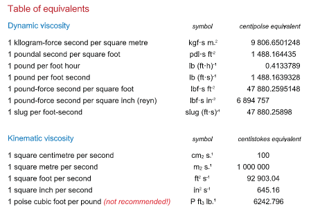Units Of Viscosity Filtersource